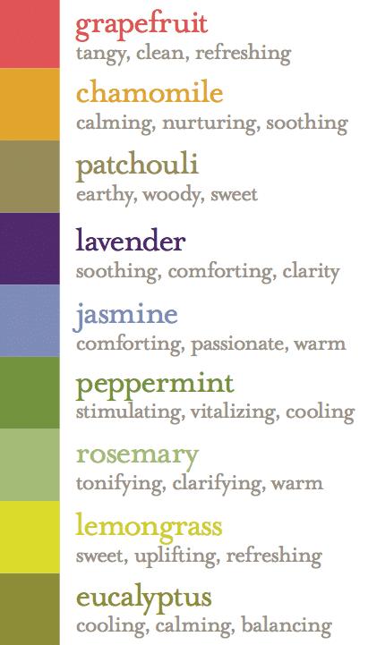 Earthy-Elements-Fragrance-Chart