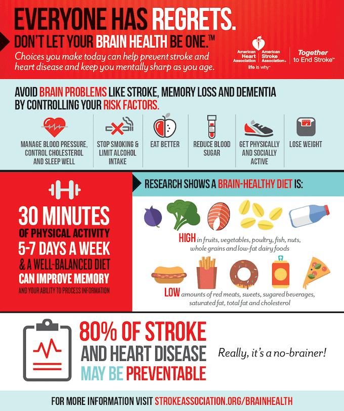 8A-AHA-ASA16-020280 HealthBrain_Infographic(M) 2